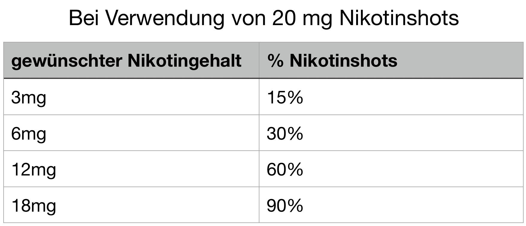 Mischtabellen für 20mg Nikotinshots, um dein eigenes E-Liquid zu mischen!