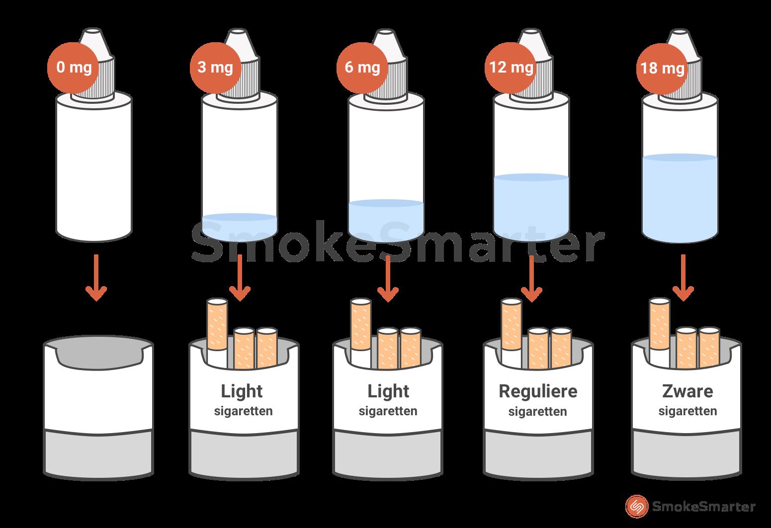 E-liquids zonder en met nicotine