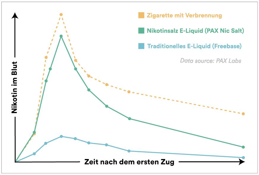 Aufnahmegeschwindigkeit von Nikotinsalz Liquids im Körper