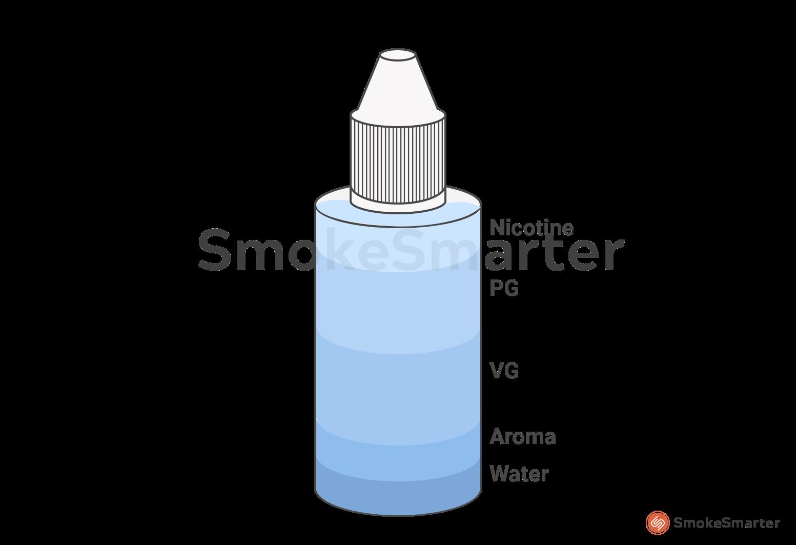 Waaruit bestaat een e-liquid?