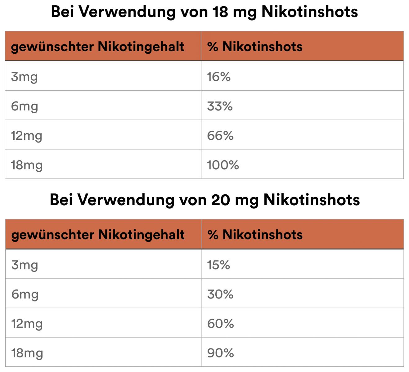 Nikotin-Shots Mischverhältnisse für E-Liquid bei SmokeSmarter