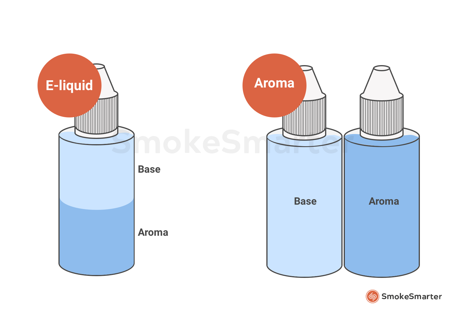 Wat is het verschil tussen een e-liquid en aroma