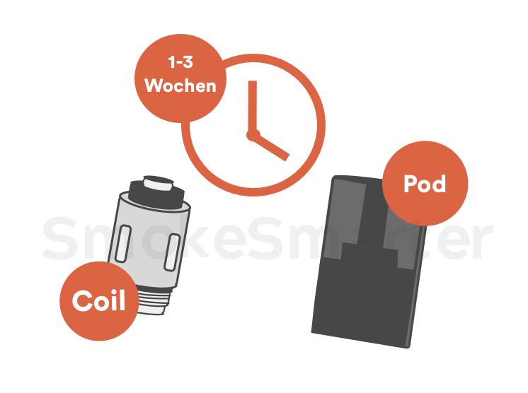 Die Lebensdauer einer Coil: 1 - 3 Wochen - Pod e-Zigarette Blog bei SmokeSmarter
