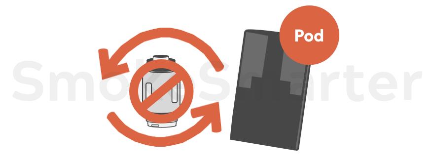 Pods mit eingebauter Coil - Pod E-Zigarette Blog bei SmokeSmarter